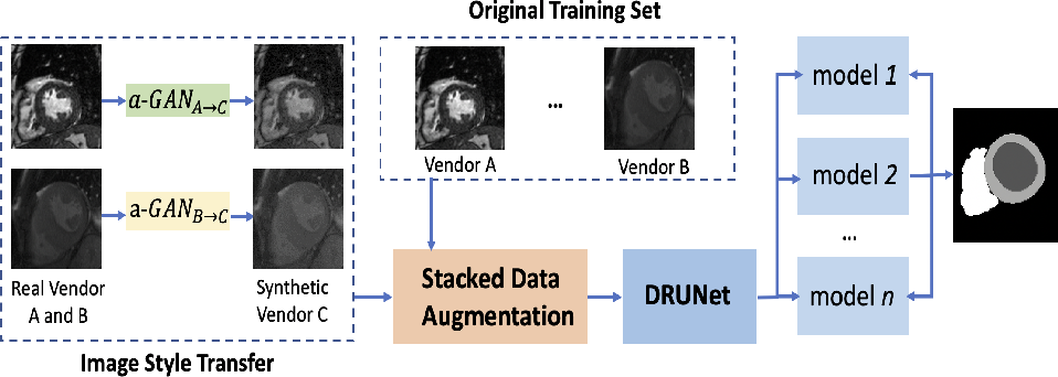 Figure 3 for Generalisable Cardiac Structure Segmentation via Attentional and Stacked Image Adaptation