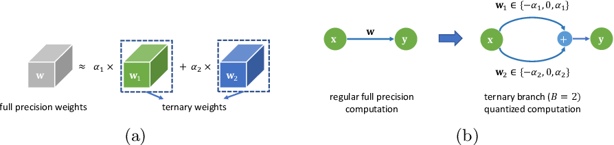Figure 4 for DBQ: A Differentiable Branch Quantizer for Lightweight Deep Neural Networks