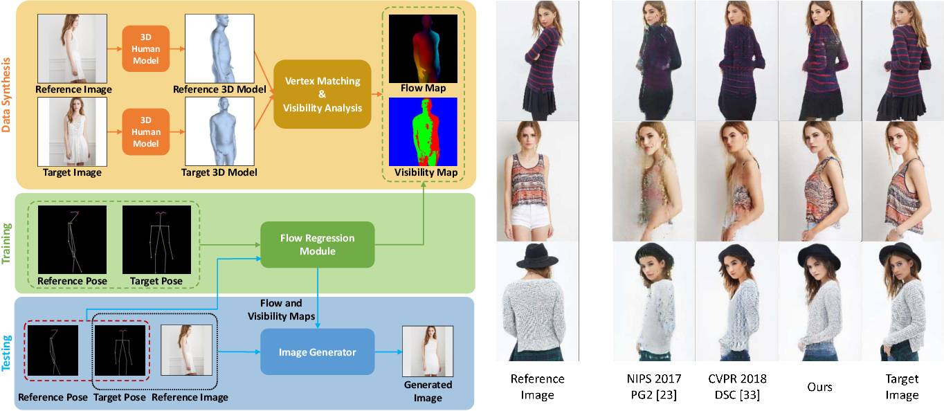 Figure 1 for Dense Intrinsic Appearance Flow for Human Pose Transfer