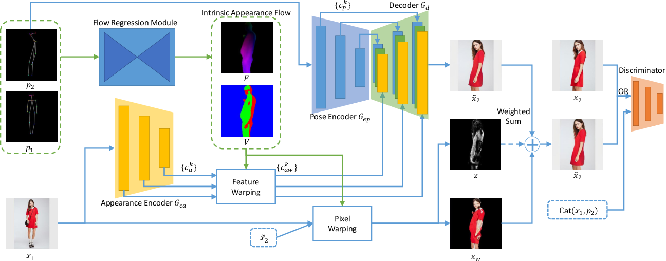 Figure 3 for Dense Intrinsic Appearance Flow for Human Pose Transfer