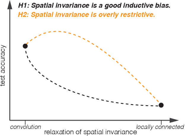 Figure 1 for Revisiting Spatial Invariance with Low-Rank Local Connectivity
