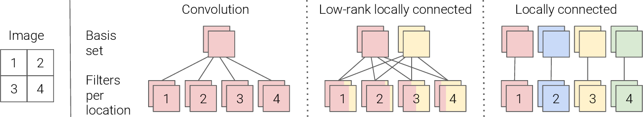 Figure 3 for Revisiting Spatial Invariance with Low-Rank Local Connectivity
