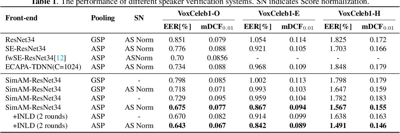 Figure 2 for Simple Attention Module based Speaker Verification with Iterative noisy label detection