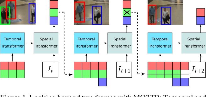 Figure 1 for Looking Beyond Two Frames: End-to-End Multi-Object Tracking Using Spatial and Temporal Transformers