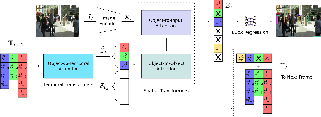 Figure 3 for Looking Beyond Two Frames: End-to-End Multi-Object Tracking Using Spatial and Temporal Transformers