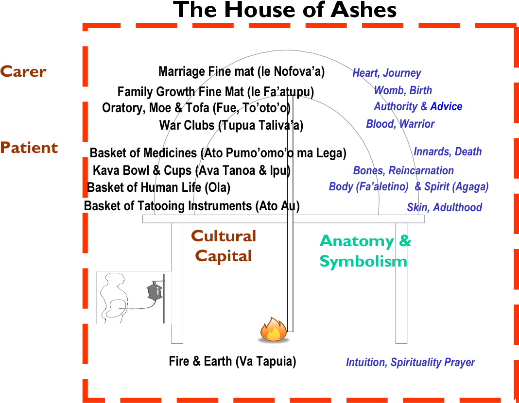 Figure 5-3 from Family-Centred Healing At Home: A Samoan