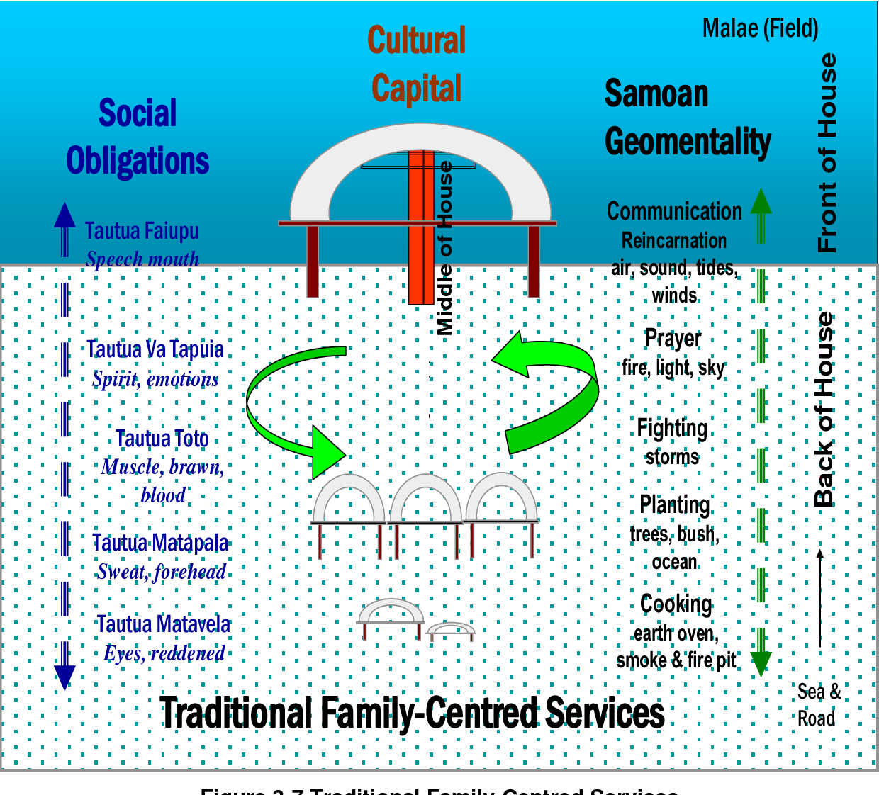 Figure 3-7 from Family-Centred Healing At Home: A Samoan
