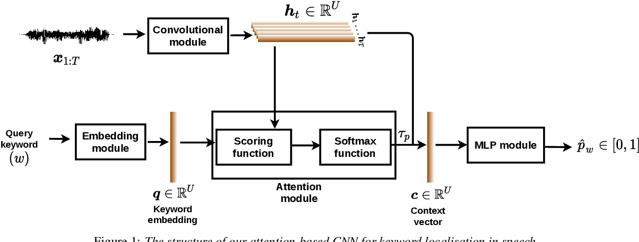 Figure 1 for Attention-Based Keyword Localisation in Speech using Visual Grounding