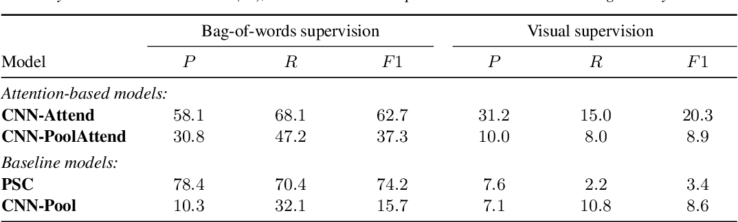 Figure 2 for Attention-Based Keyword Localisation in Speech using Visual Grounding