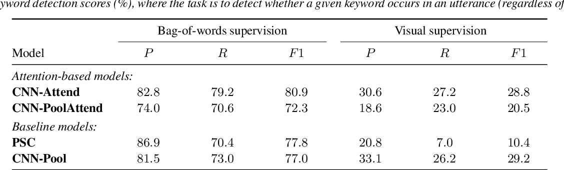 Figure 4 for Attention-Based Keyword Localisation in Speech using Visual Grounding