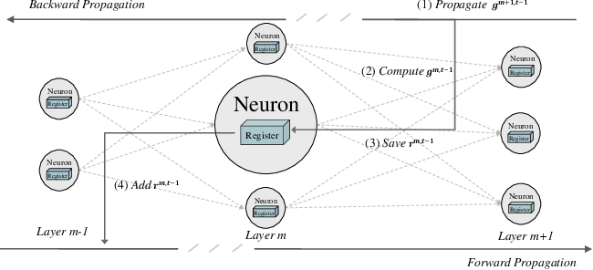 Figure 1 for Training Robust Deep Neural Networks via Adversarial Noise Propagation