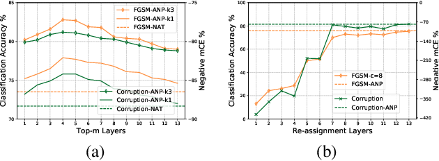 Figure 3 for Training Robust Deep Neural Networks via Adversarial Noise Propagation