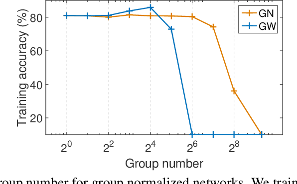 Figure 3 for Group Whitening: Balancing Learning Efficiency and Representational Capacity