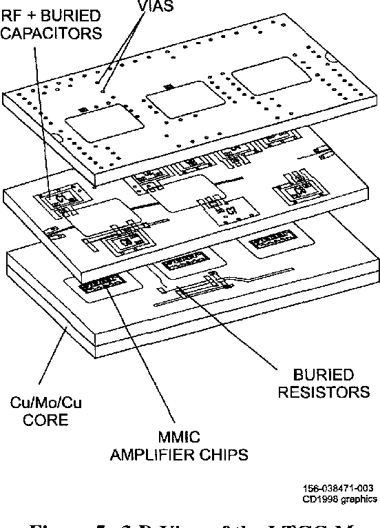 Figure 7 From Low Temperature Cofired Ceramic Ltcc For Wireless