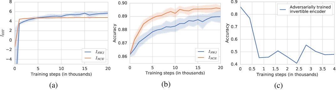 Figure 1 for On Mutual Information Maximization for Representation Learning