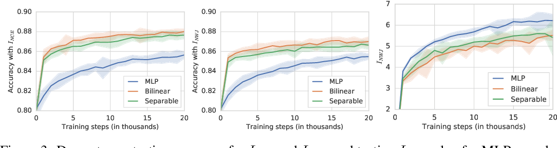 Figure 3 for On Mutual Information Maximization for Representation Learning