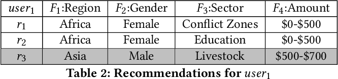Figure 3 for Opportunistic Multi-aspect Fairness through Personalized Re-ranking
