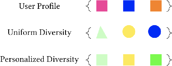 Figure 2 for Opportunistic Multi-aspect Fairness through Personalized Re-ranking