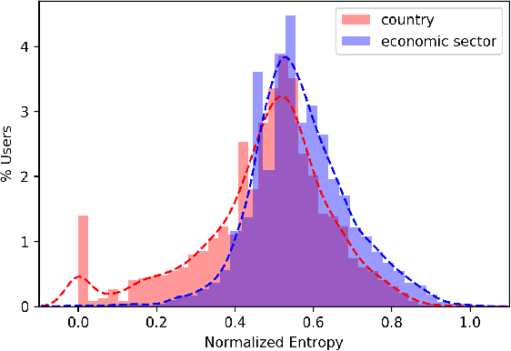 Figure 4 for Opportunistic Multi-aspect Fairness through Personalized Re-ranking