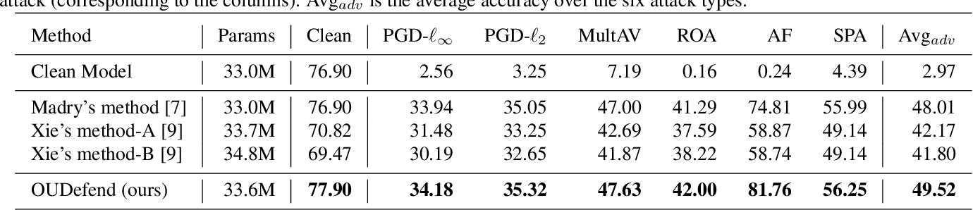 Figure 2 for Overcomplete Representations Against Adversarial Videos