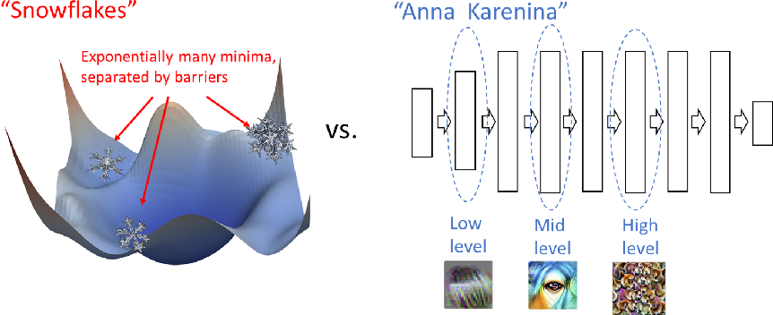 Figure 1 for Revisiting Model Stitching to Compare Neural Representations