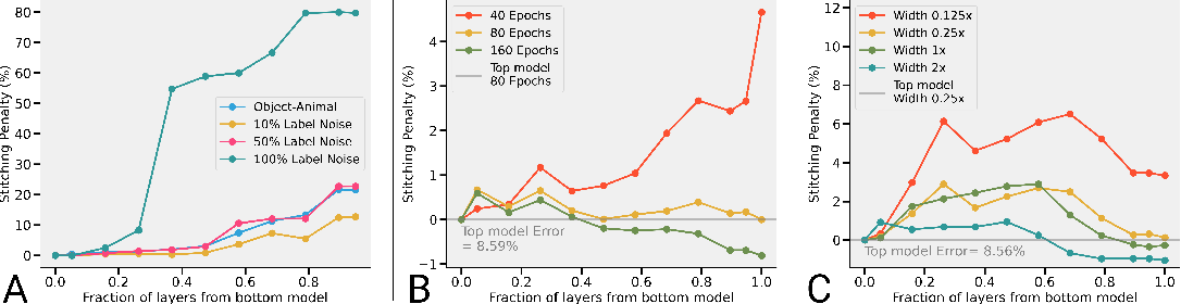 Figure 4 for Revisiting Model Stitching to Compare Neural Representations