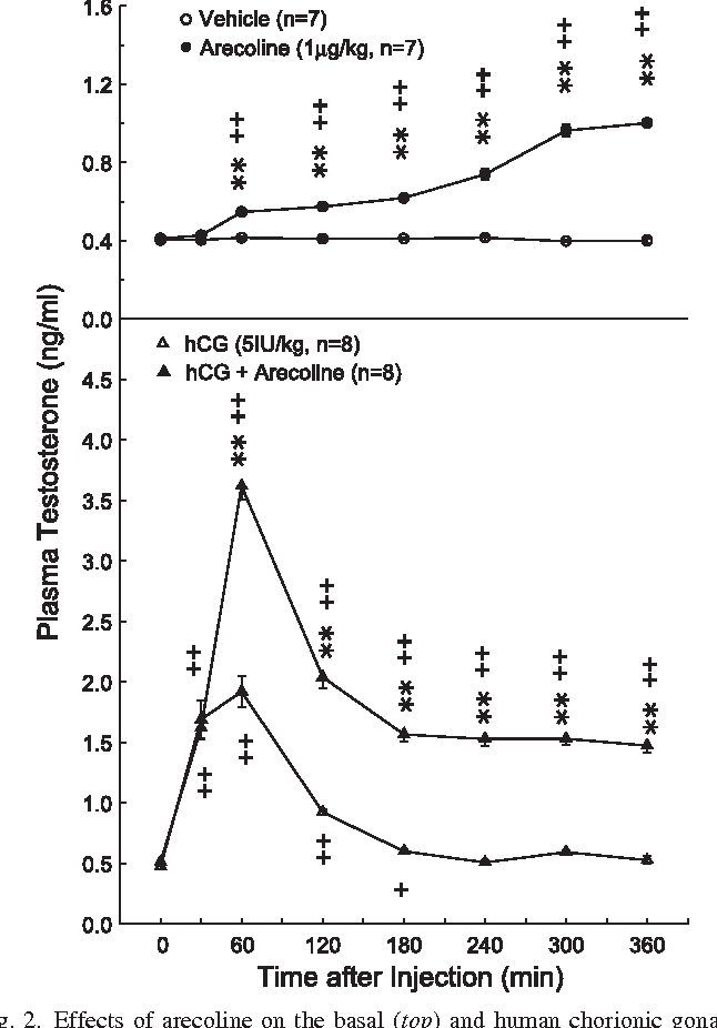 Figure 2 from Effects of arecoline on testosterone release in rats
