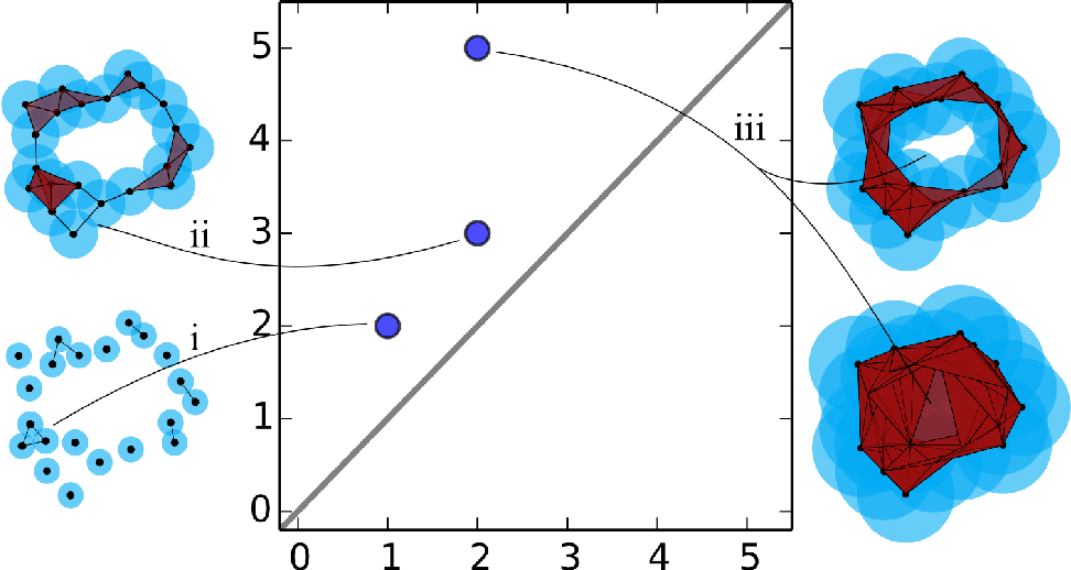 Figure 2 for Automatic recognition and tagging of topologically different regimes in dynamical systems