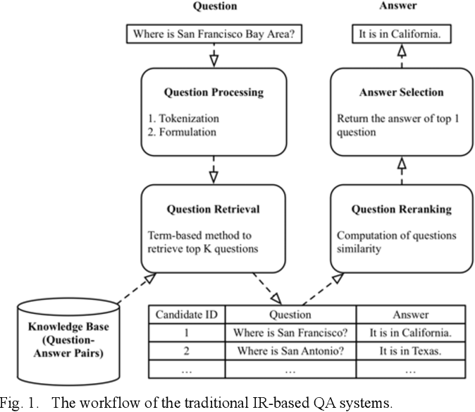 Figure 1 for Multi-task Sentence Encoding Model for Semantic Retrieval in Question Answering Systems