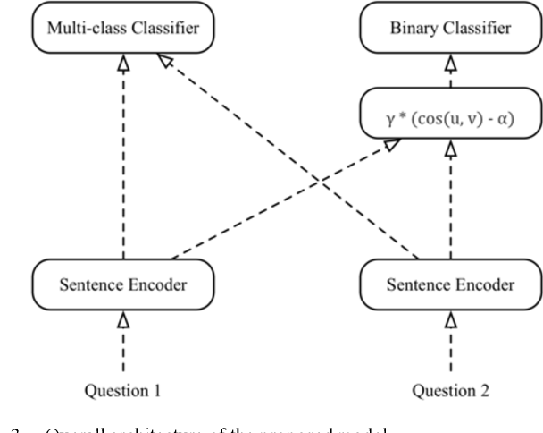 Figure 3 for Multi-task Sentence Encoding Model for Semantic Retrieval in Question Answering Systems
