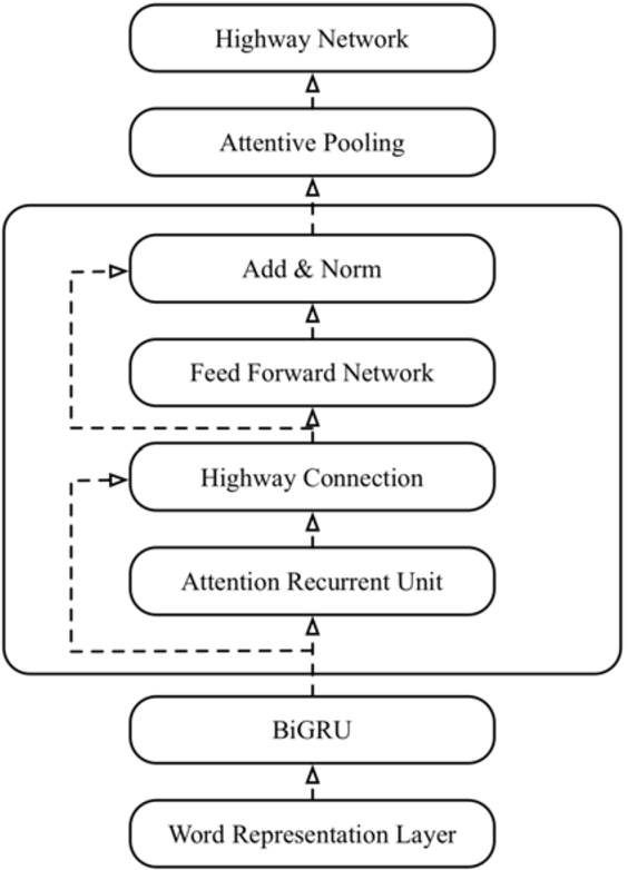 Figure 4 for Multi-task Sentence Encoding Model for Semantic Retrieval in Question Answering Systems