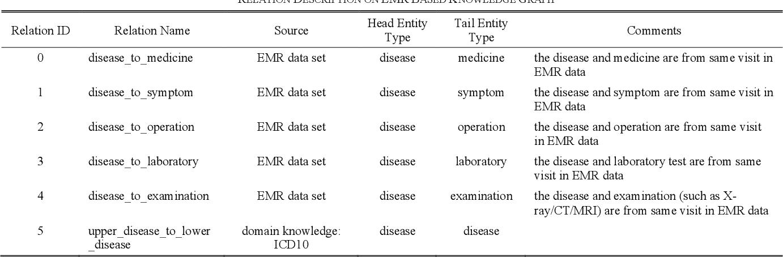 Figure 2 for PrTransH: Embedding Probabilistic Medical Knowledge from Real World EMR Data