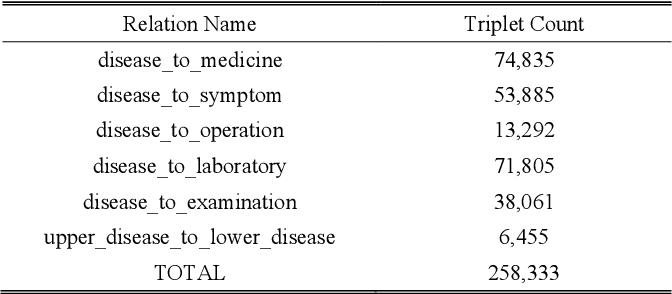 Figure 3 for PrTransH: Embedding Probabilistic Medical Knowledge from Real World EMR Data