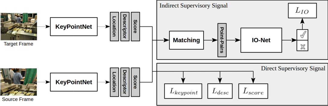 Figure 1 for Neural Outlier Rejection for Self-Supervised Keypoint Learning