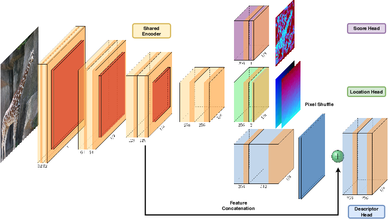 Figure 3 for Neural Outlier Rejection for Self-Supervised Keypoint Learning