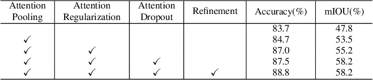Figure 4 for Weakly Supervised Local Attention Network for Fine-Grained Visual Classification