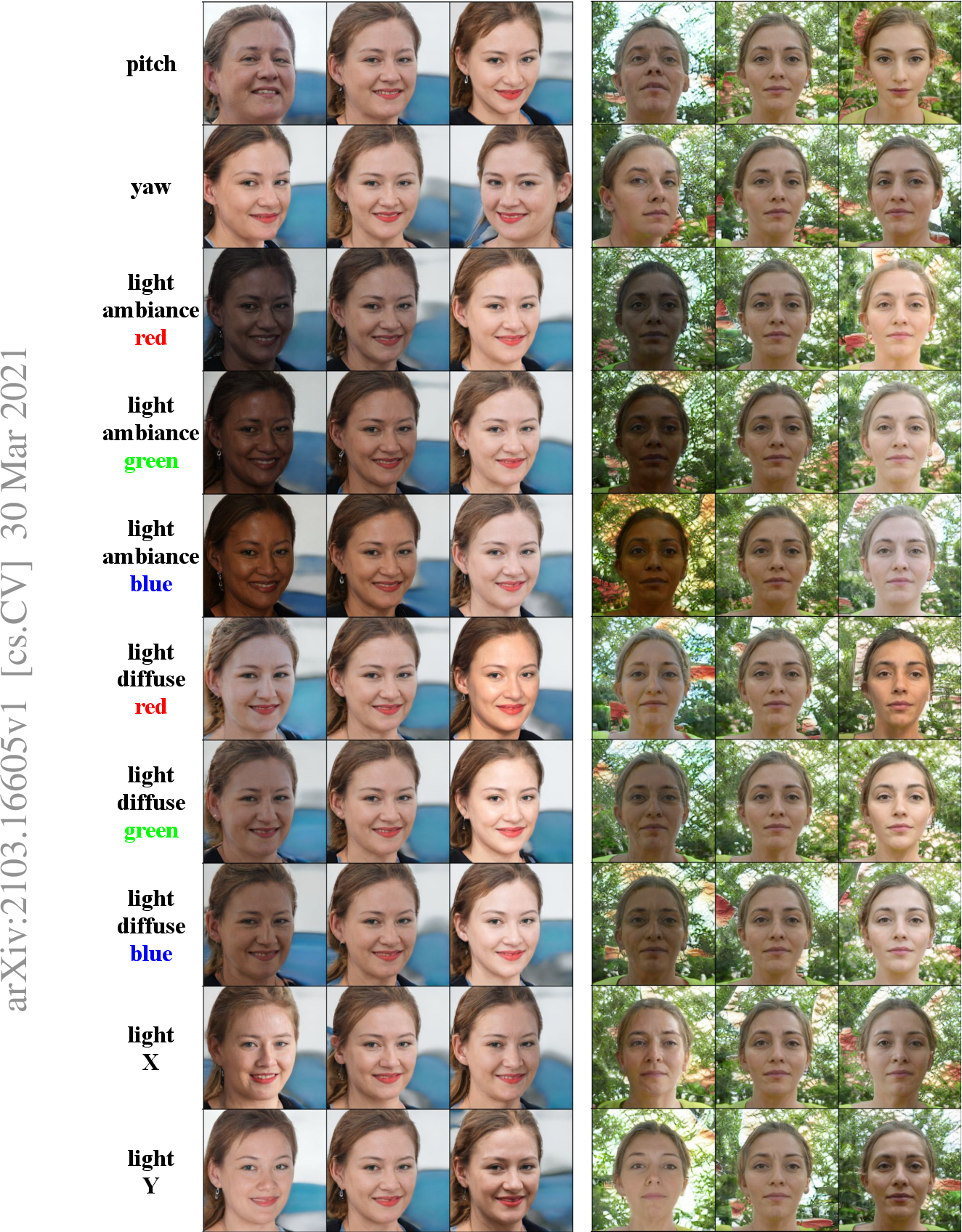 Figure 2 for Unsupervised Disentanglement of Linear-Encoded Facial Semantics