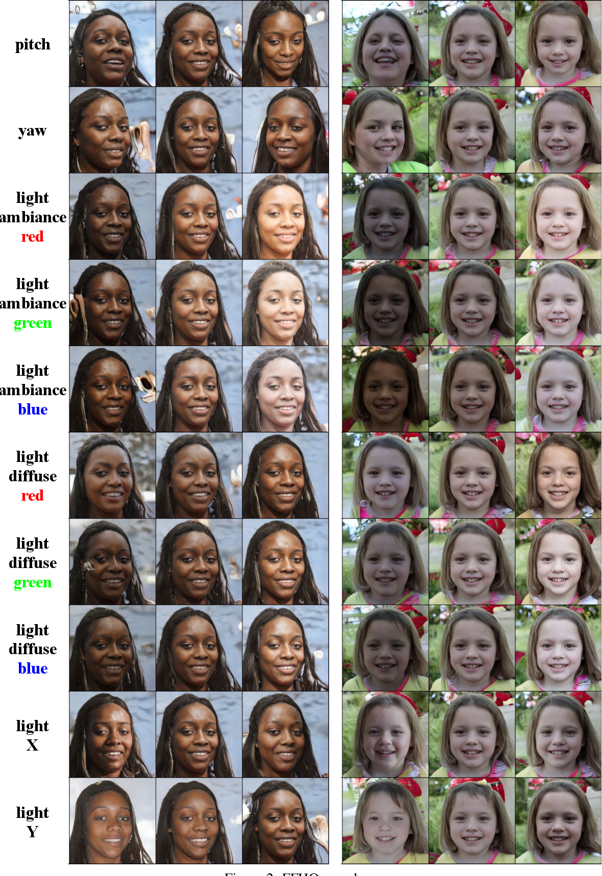 Figure 4 for Unsupervised Disentanglement of Linear-Encoded Facial Semantics