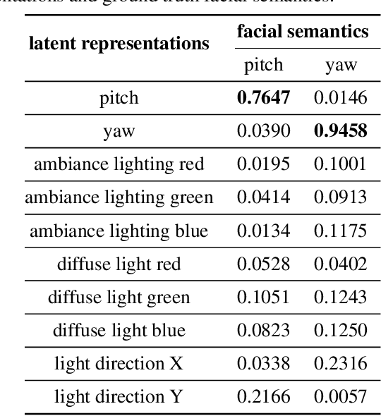 Figure 3 for Unsupervised Disentanglement of Linear-Encoded Facial Semantics