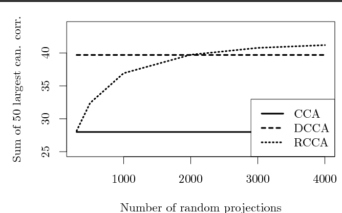 Figure 2 for Randomized Nonlinear Component Analysis