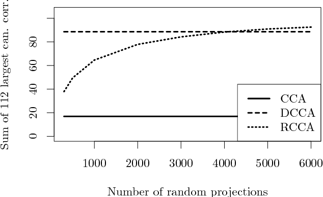 Figure 3 for Randomized Nonlinear Component Analysis