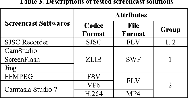 An Adobe Flash-based screencast solution with customized