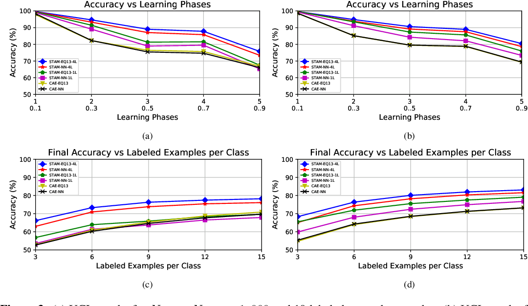 Figure 4 for Unsupervised Continual Learning and Self-Taught Associative Memory Hierarchies