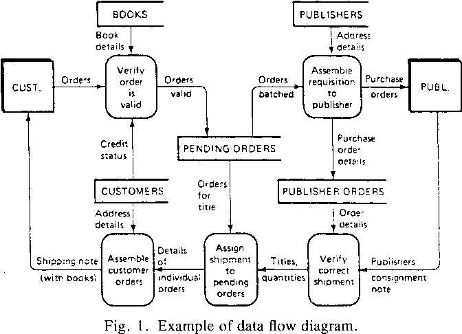 A layout algorithm for data flow diagrams semantic scholar figure 1 ccuart Image collections