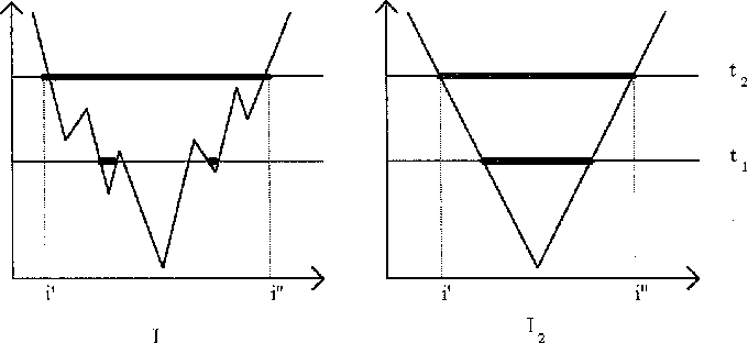 FIG. 6. Two 1D ''images.'' The threshold images are the horizontal random variable which gets the value 1 if pixel (i, j) is the line segments, at heights t1 and t2. The thick line segments are clusters. right-bottom pixel of a connected component with at least For large enough s, the details are not taken into account. For s $ i0 2 s pixels in It. The two random variables, Is,t(i, j) andi9, the Ns(t) graphs of both images are identical. Is,t(i9, j9), are independent for sufficient distant pixels. Therefore, the variance of the random variable Ns(t), which is the sum of the index variables, is lower than if the texture Since histogram equalization is a monotonic nondecreasing is not regular. This means that the graph of Ns(t), which gray-scale transformation [9, Chap. 4.2.2], a direct corollary is the mean number of clusters, is expected to be smoother. of the last proposition is, Elongateness (Linearity). Consider two images, I1 and COROLLARY. Let I be the input image, and let Ĩ the I2. The image I1 is of straight line segments of s9 pixels, image resulting from a histogram equalization transforma- and the image I2 is of squares of s9 pixels. Since we are tion. Then the MRCG of Ĩ and I differ by up to a monotonic dealing with digital images (and not synthetic graphical transformation of the parameter t. elements), the gray-levels of pixels of the same object are This corollary supplies a tool for normalizing textures, not constant. It is regarded as noise effects. Therefore there as a preprocessing stage to the matching. are values of threshold t, such that the image It contains only portions of the original objects. Since a line is more 4.3.2. The Effect of Image Smoothing/Sharpening on easily broken by noise than a square, its Ns(t) graph is