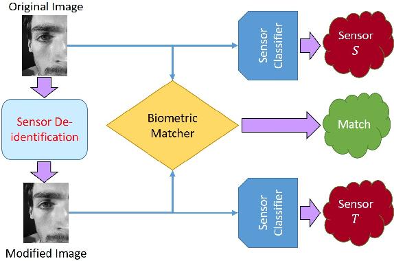 Figure 1 for Smartphone Camera De-identification while Preserving Biometric Utility