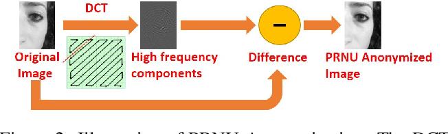 Figure 3 for Smartphone Camera De-identification while Preserving Biometric Utility
