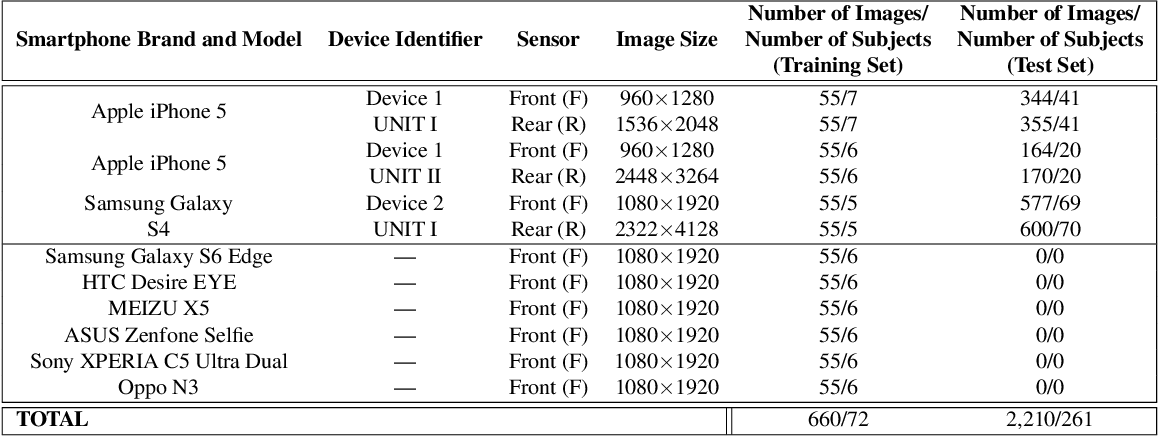 Figure 2 for Smartphone Camera De-identification while Preserving Biometric Utility