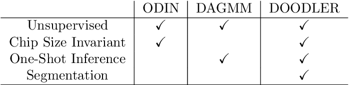 Figure 2 for DOODLER: Determining Out-Of-Distribution Likelihood from Encoder Reconstructions