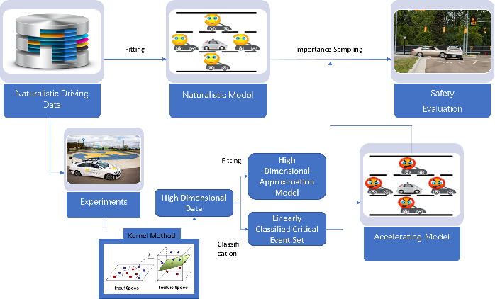 Figure 1 for A Versatile Approach to Evaluating and Testing Automated Vehicles based on Kernel Methods
